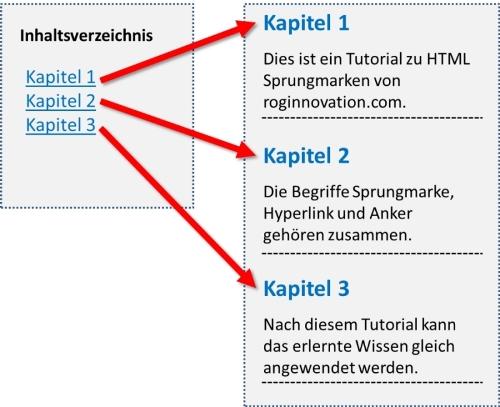 html anker